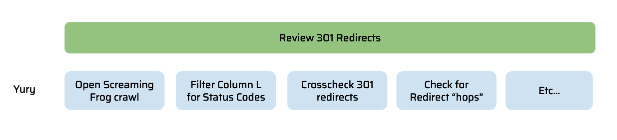 process for seo detailed
