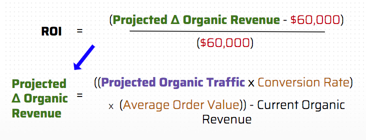 projecting SEO roi from a campaign