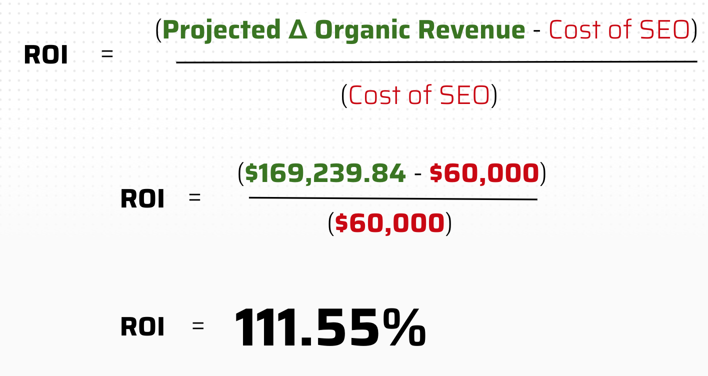 calculating roi of seo for lead generation websites